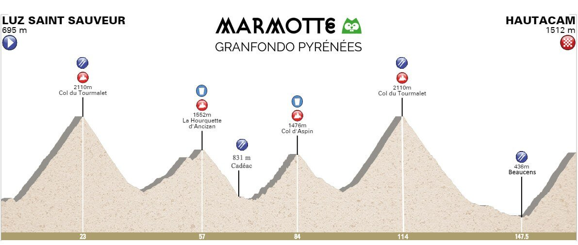 Marmotte Pyrenees Hoogteprofiel